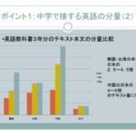 【記事紹介】日中韓 英語力の差