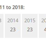 Times Higher Educationの大学ランキング、2018年版が発表に