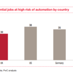 【レポート紹介】<AIの影響 国別比較>Will robots steal our jobs? The potential impact of automation on the UK and other major economies (PwC)